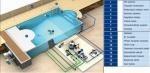 příslušenství bazénu